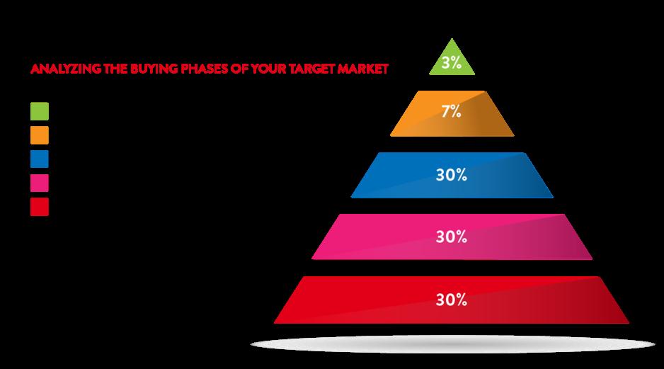 HPM pyramid